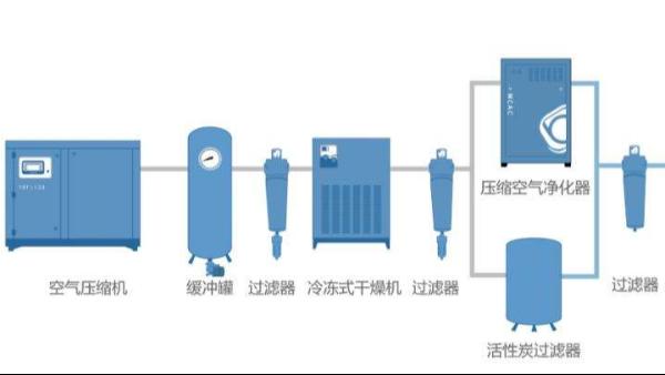 上海达沃为签约长期客户凯宝药业提供压缩空气的检测